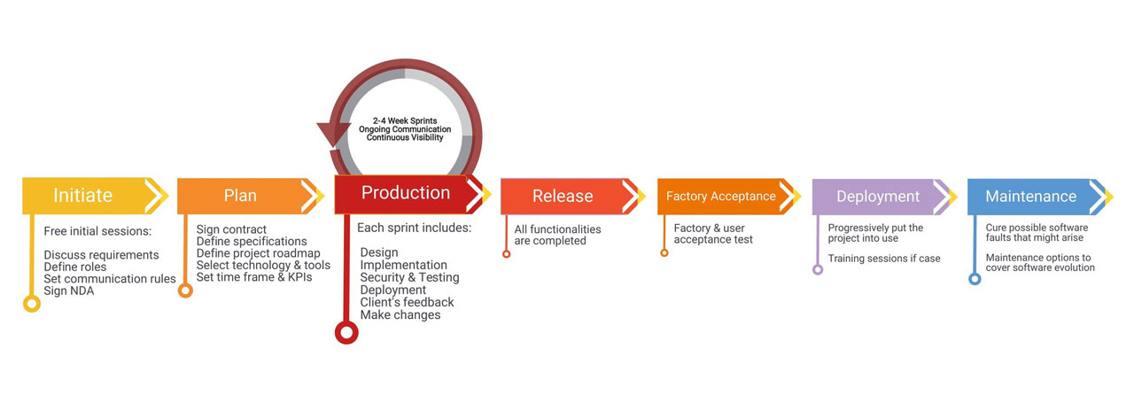 working with us the agile project development lifecycle